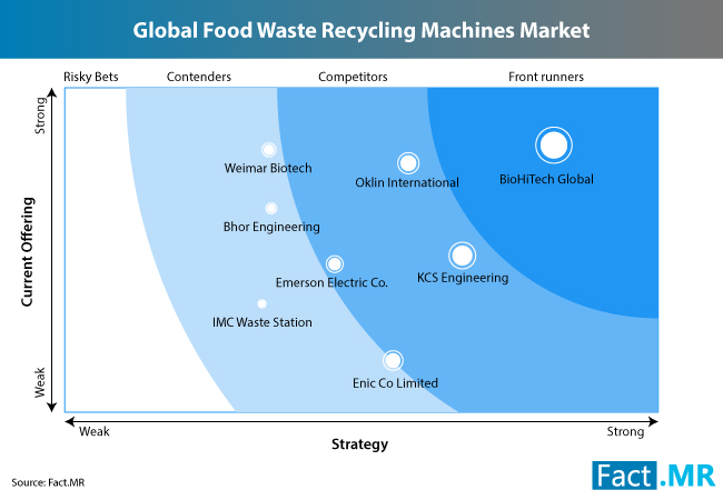 food-waste-recycling-machine-market-1[1]